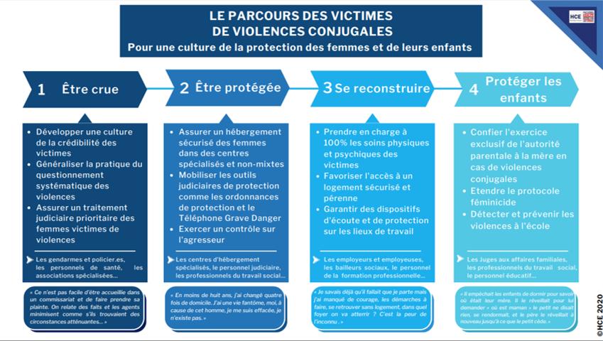 Le parcours des victimes de violences conjugales